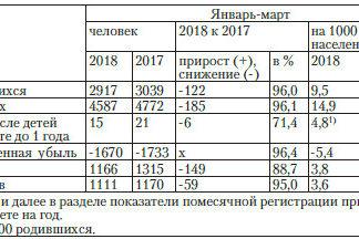 Ульяновскстат: число умерших превысило число родившихся в 1,6 раза; снижается количество браков