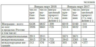 Растет межрегиональная и международная миграция: за первый квартал регион покинули 4102 человека — Ульяновскстат