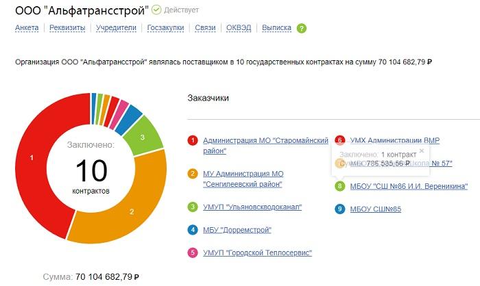 Власть, криминал и бизнес. Для кого Ульяновская область стала инвестиционным раем?